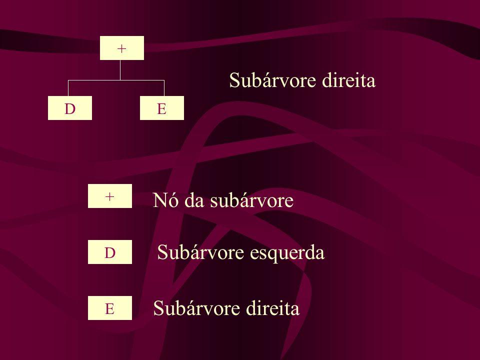 + DE Subárvore direita + D E Nó da subárvore Subárvore esquerda Subárvore direita