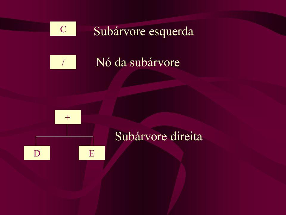 / C + DE Subárvore esquerda Nó da subárvore Subárvore direita