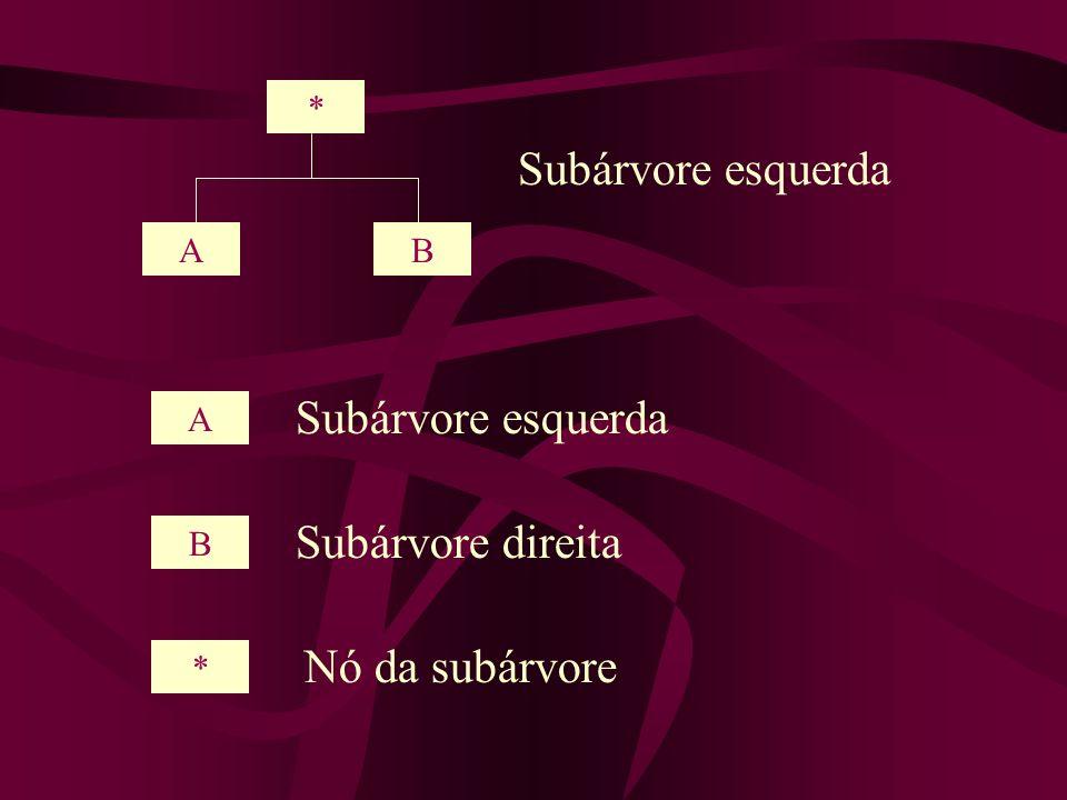 * AB Subárvore esquerda A B * Subárvore direita Nó da subárvore