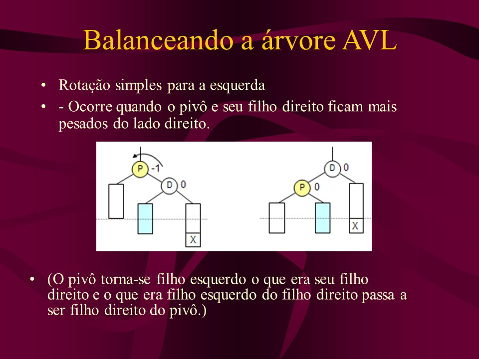 Balanceando a árvore AVL Rotação simples para a esquerda - Ocorre quando o pivô e seu filho direito ficam mais pesados do lado direito. (O pivô torna-