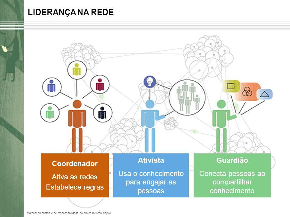 Coordenador Ativa as redes Estabelece regras Guardião Conecta pessoas ao compartilhar conhecimento Ativista Usa o conhecimento para engajar as pessoas