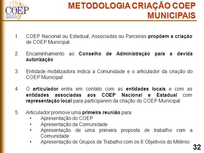 METODOLOGIA CRIAÇÃO COEP MUNICIPAIS 1.COEP Nacional ou Estadual, Associadas ou Parceiras propõem a criação de COEP Municipal.