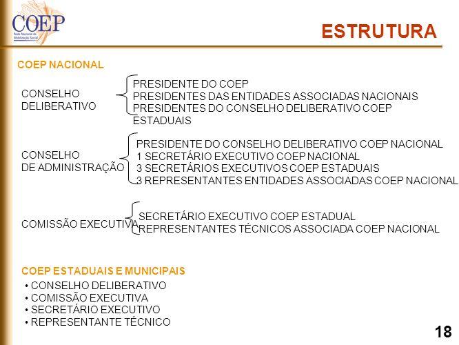 PRESIDENTE DO COEP PRESIDENTES DAS ENTIDADES ASSOCIADAS NACIONAIS PRESIDENTES DO CONSELHO DELIBERATIVO COEP ESTADUAIS ESTRUTURA COEP NACIONAL CONSELHO DELIBERATIVO CONSELHO DE ADMINISTRAÇÃO PRESIDENTE DO CONSELHO DELIBERATIVO COEP NACIONAL 1 SECRETÁRIO EXECUTIVO COEP NACIONAL 3 SECRETÁRIOS EXECUTIVOS COEP ESTADUAIS 3 REPRESENTANTES ENTIDADES ASSOCIADAS COEP NACIONAL COMISSÃO EXECUTIVA SECRETÁRIO EXECUTIVO COEP ESTADUAL REPRESENTANTES TÉCNICOS ASSOCIADA COEP NACIONAL COEP ESTADUAIS E MUNICIPAIS CONSELHO DELIBERATIVO COMISSÃO EXECUTIVA SECRETÁRIO EXECUTIVO REPRESENTANTE TÉCNICO 18