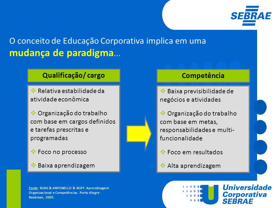 Qualificação/ cargo Competência Relativa estabilidade da atividade econômica Organização do trabalho com base em cargos definidos e tarefas prescritas