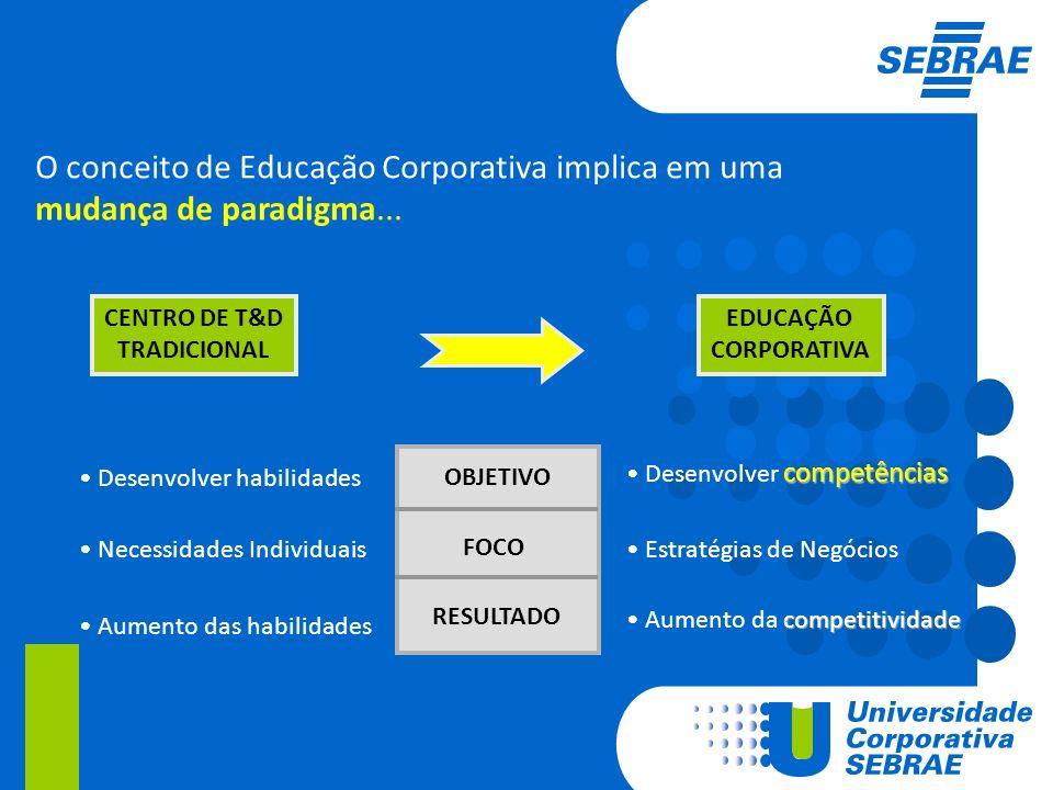 competências Desenvolver competências OBJETIVO FOCO RESULTADO Estratégias de Negócios competitividade Aumento da competitividade Desenvolver habilidad