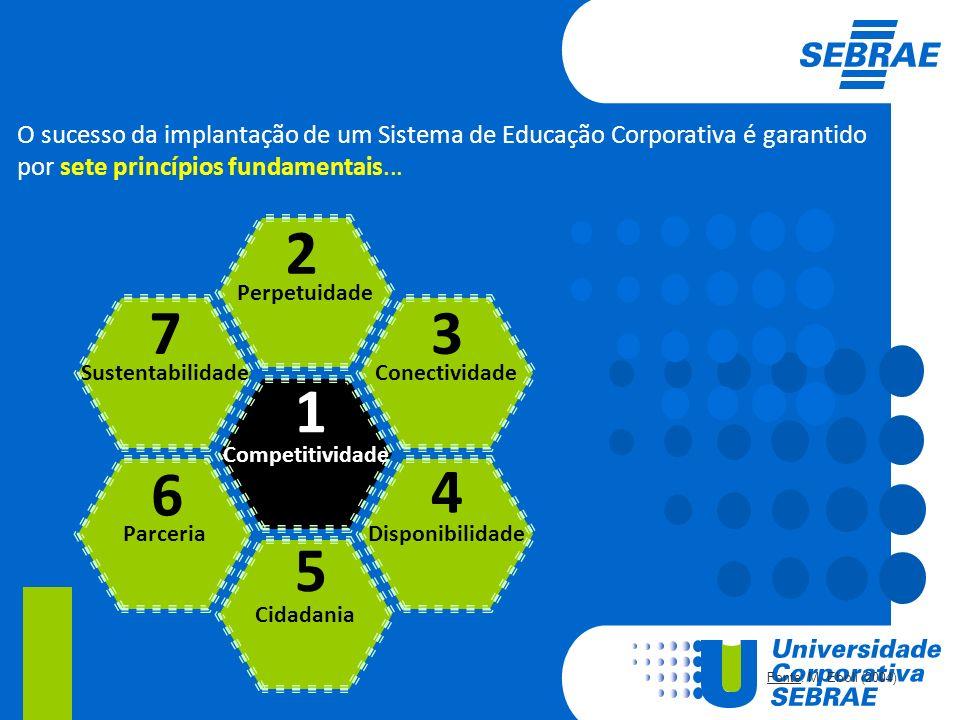 Competitividade Perpetuidade Cidadania Conectividade Disponibilidade Sustentabilidade Parceria 1 2 5 3 4 7 6 Fonte: M. Eboli (2004) O sucesso da impla