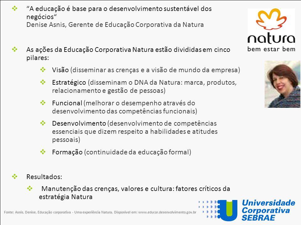 A educação é base para o desenvolvimento sustentável dos negócios Denise Asnis, Gerente de Educação Corporativa da Natura As ações da Educação Corpora