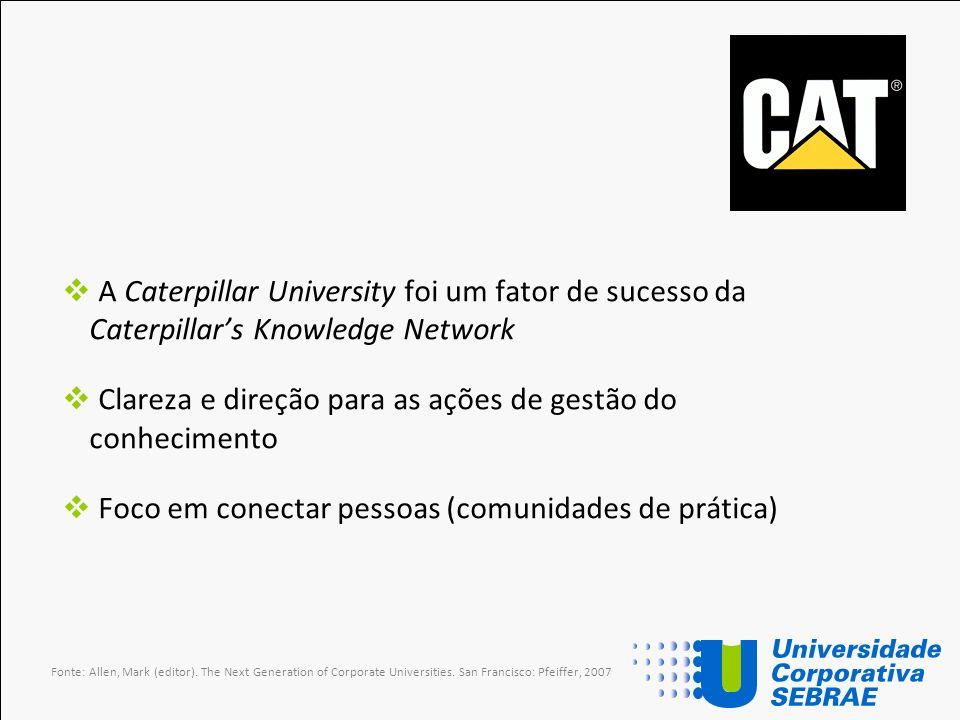 A Caterpillar University foi um fator de sucesso da Caterpillars Knowledge Network Clareza e direção para as ações de gestão do conhecimento Foco em c