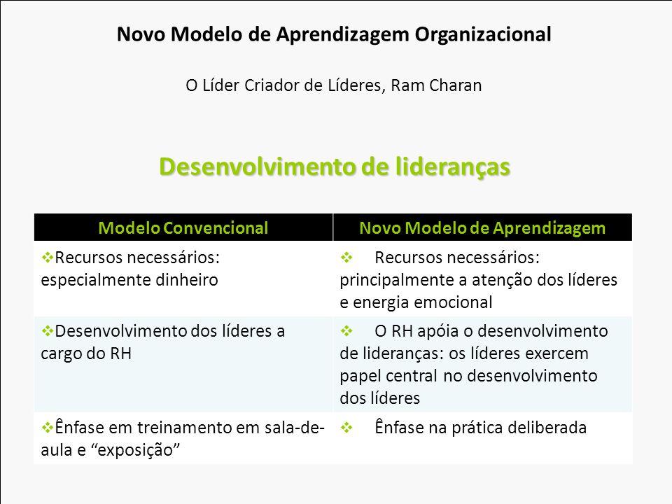 Modelo ConvencionalNovo Modelo de Aprendizagem Recursos necessários: especialmente dinheiro Recursos necessários: principalmente a atenção dos líderes