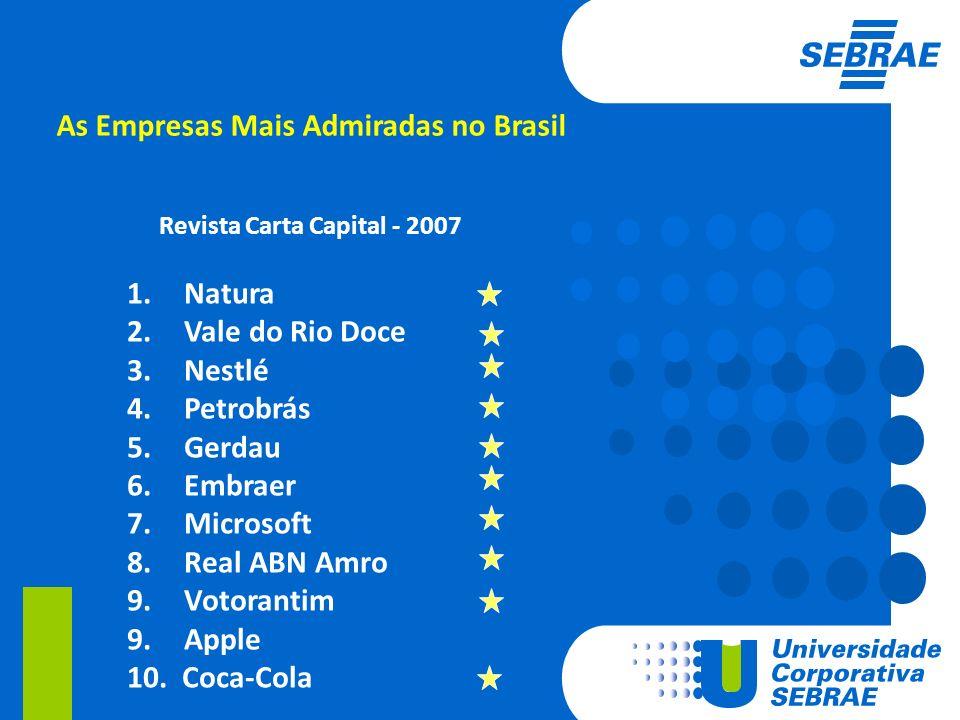 As Empresas Mais Admiradas no Brasil Revista Carta Capital - 2007 1. Natura 2. Vale do Rio Doce 3. Nestlé 4. Petrobrás 5. Gerdau 6. Embraer 7. Microso