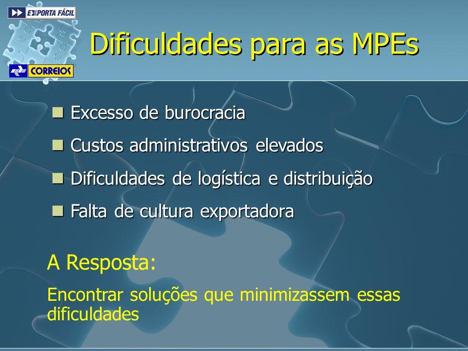 Excesso de burocracia Excesso de burocracia Custos administrativos elevados Custos administrativos elevados Dificuldades de logística e distribuição D