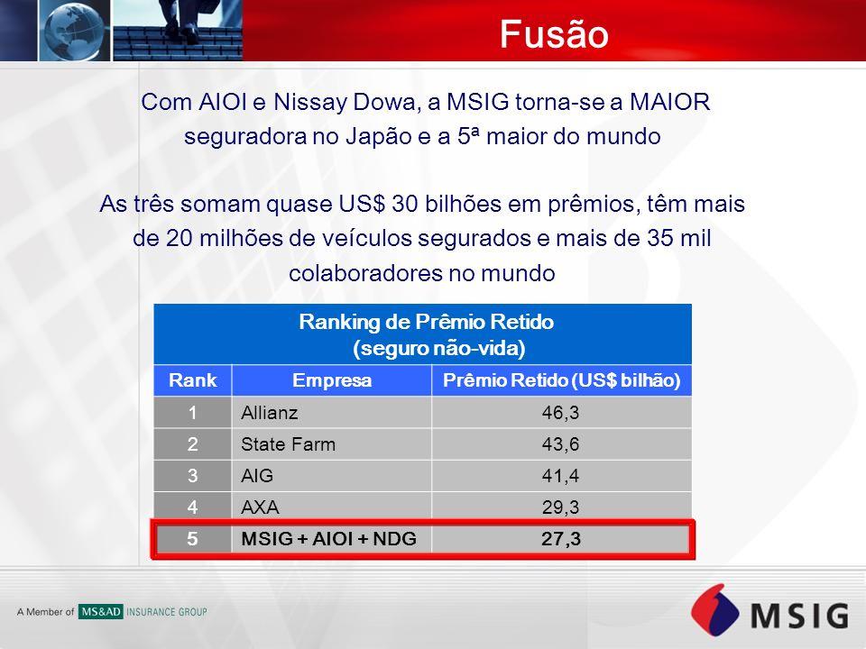 Com AIOI e Nissay Dowa, a MSIG torna-se a MAIOR seguradora no Japão e a 5ª maior do mundo Fusão As três somam quase US$ 30 bilhões em prêmios, têm mai
