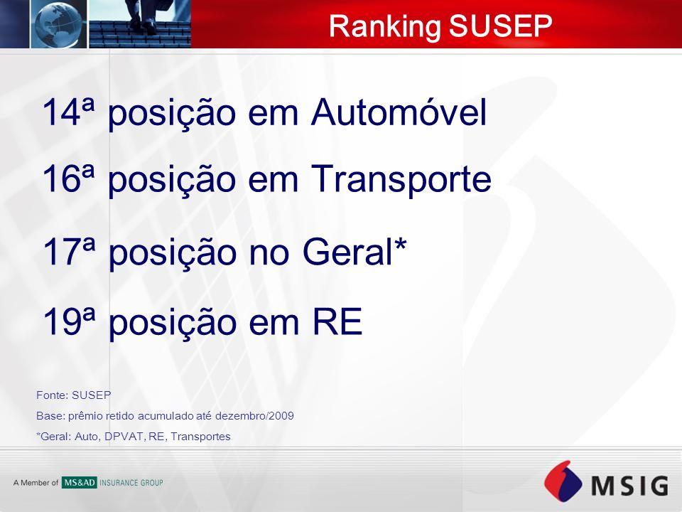 Ranking SUSEP 17ª posição no Geral* 14ª posição em Automóvel 19ª posição em RE 16ª posição em Transporte Fonte: SUSEP Base: prêmio retido acumulado at