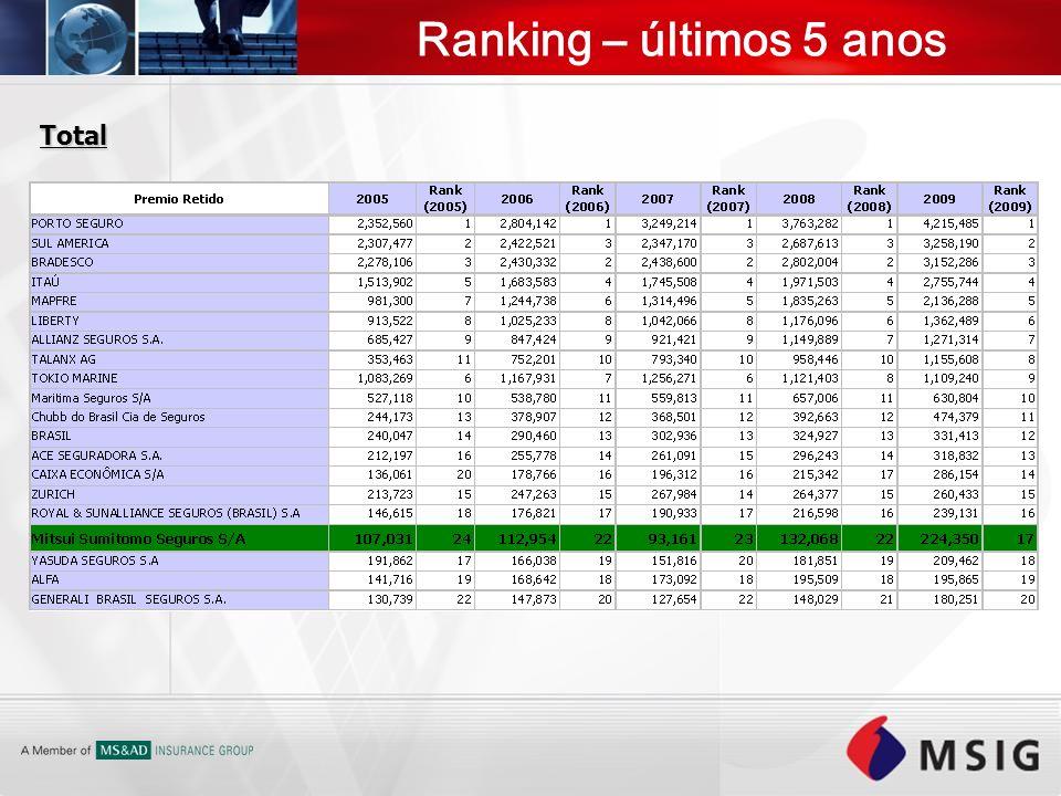 Total Ranking – últimos 5 anos