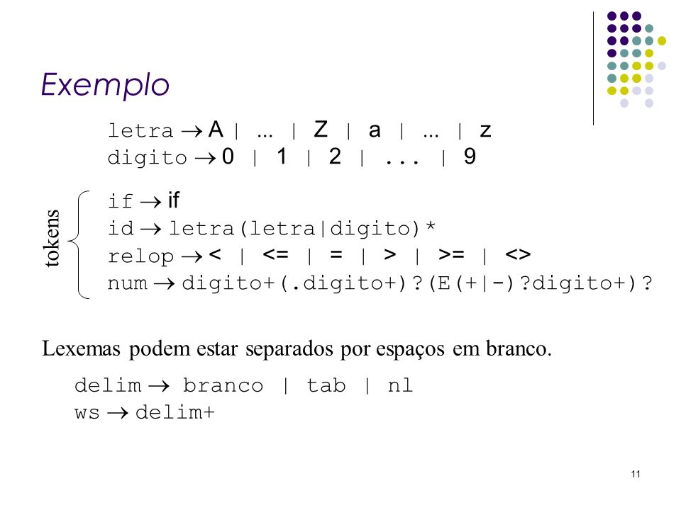 Exemplo 11 letra A |... | Z | a |... | z digito 0 | 1 | 2 |... | 9 if id letra(letra|digito)* relop | >= | <> num digito+(.digito+)?(E(+|-)?digito+)?