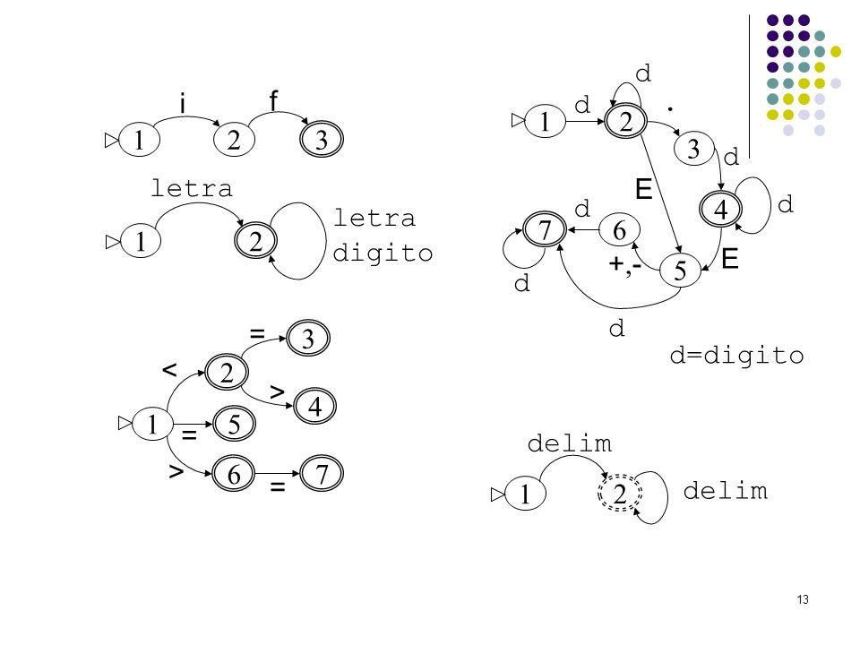 13 1 3 2 i f 1 2 letra digito 1 2 5 < 4 = = 3 > 6 = 7 > 1 2 3 4 5 6 7 d d. d d E E +,-+,- d d d 1 2 delim d=digito