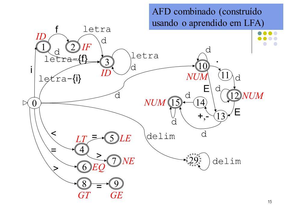 15 2 1 i f 3 letra- {i} letra d 4 6 < 7 = = 5 > 8 = 9 > 10 11 12 13 14 15 d d. d d E E +,-+,- d d 0 d 29 delim AFD combinado (construído usando o apre