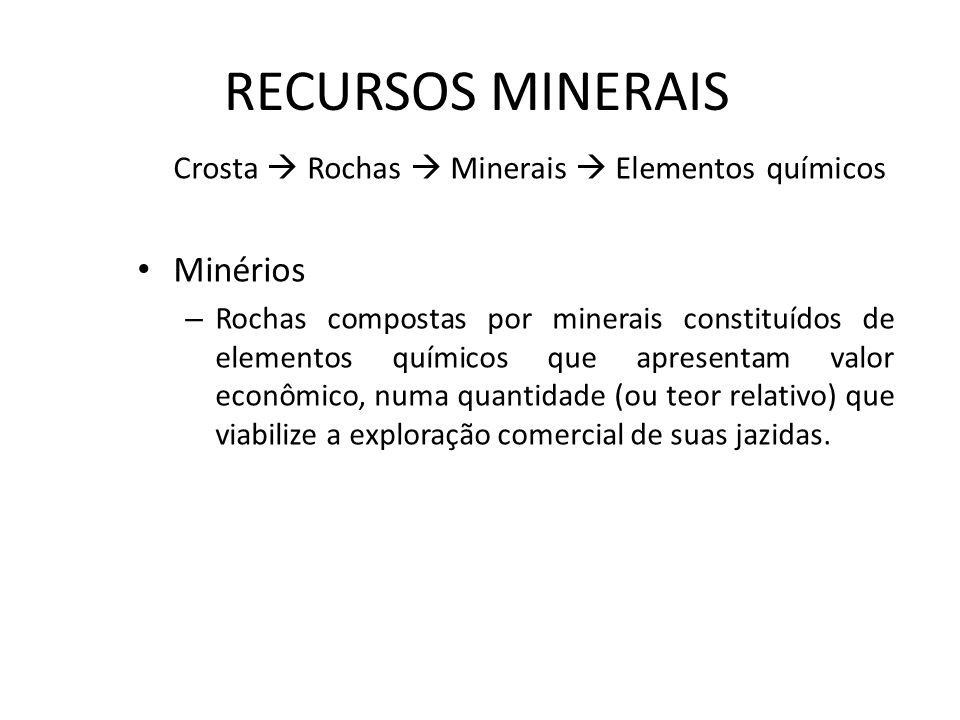 RECURSOS MINERAIS Crosta Rochas Minerais Elementos químicos Minérios – Rochas compostas por minerais constituídos de elementos químicos que apresentam