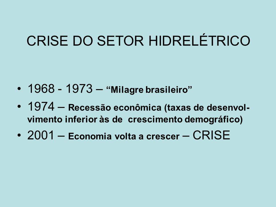 CRISE DO SETOR HIDRELÉTRICO 1968 - 1973 – Milagre brasileiro 1974 – Recessão econômica (taxas de desenvol- vimento inferior às de crescimento demográf