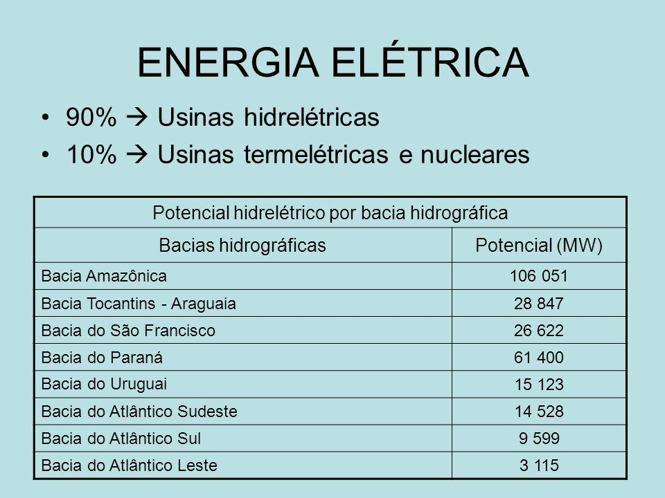 ENERGIA HIDRELÉTRICA 3° potencial hidráulico do mundo (Rússia e China) Centro-Sul 80% do consumo total Nordeste 15% do consumo total Bacia hidrográfica do Paraná é a mais aproveitada.