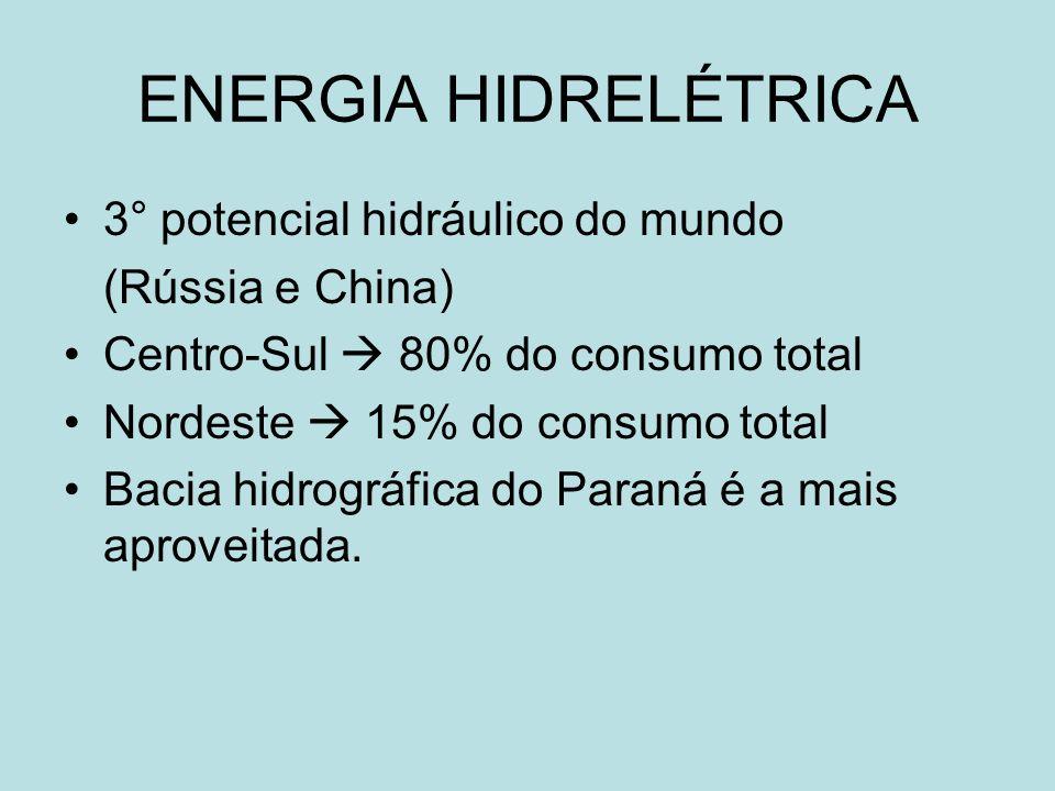 ENERGIA HIDRELÉTRICA 3° potencial hidráulico do mundo (Rússia e China) Centro-Sul 80% do consumo total Nordeste 15% do consumo total Bacia hidrográfic