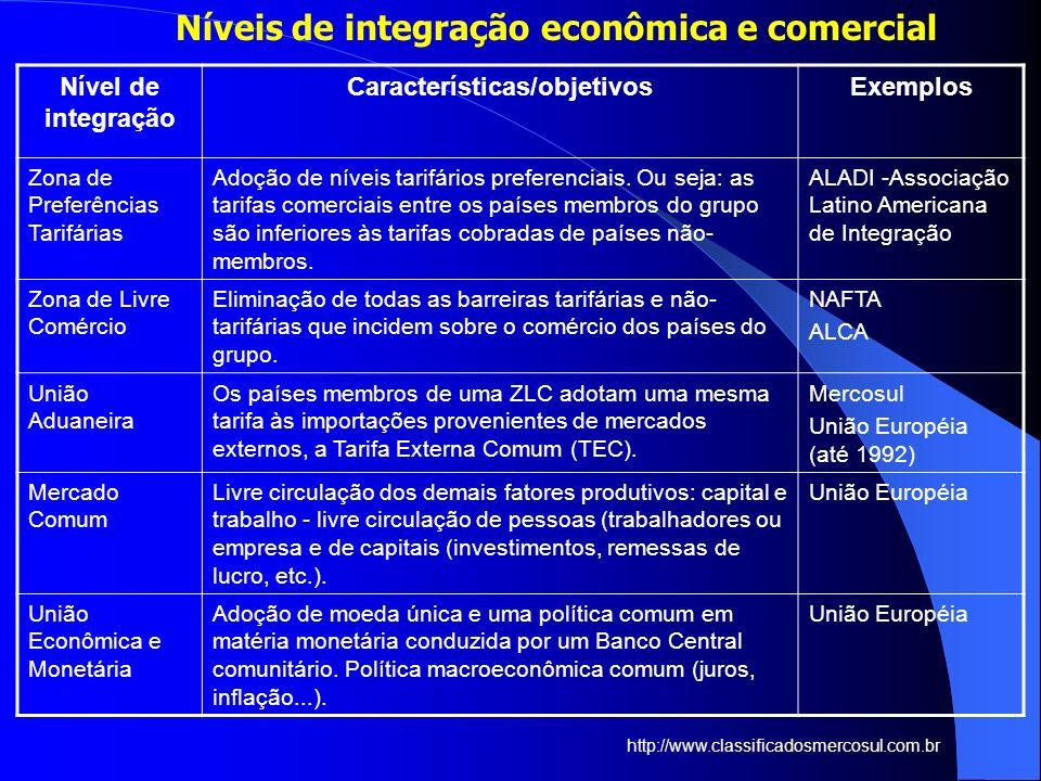 Níveis de integração econômica e comercial Nível de integração Características/objetivosExemplos Zona de Preferências Tarifárias Adoção de níveis tari