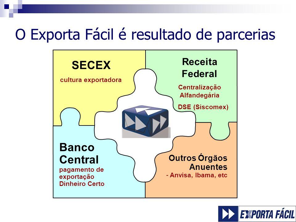 O Exporta Fácil é resultado de parcerias Receita Federal Centralização Alfandegária DSE (Siscomex) SECEX cultura exportadora Outros Órgãos Anuentes -