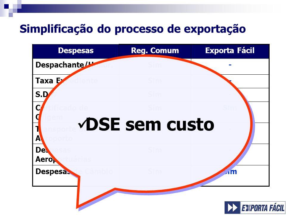 Simplificação do processo de exportação DespesasReg. ComumExporta Fácil Despachante/Honor.Sim- Taxa ExpedienteSim- S.D.ASim- Certificado de Origem Sim