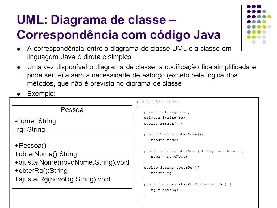 UML: Diagrama de classe – Correspondência com código Java A correspondência entre o diagrama de classe UML e a classe em linguagem Java é direta e sim