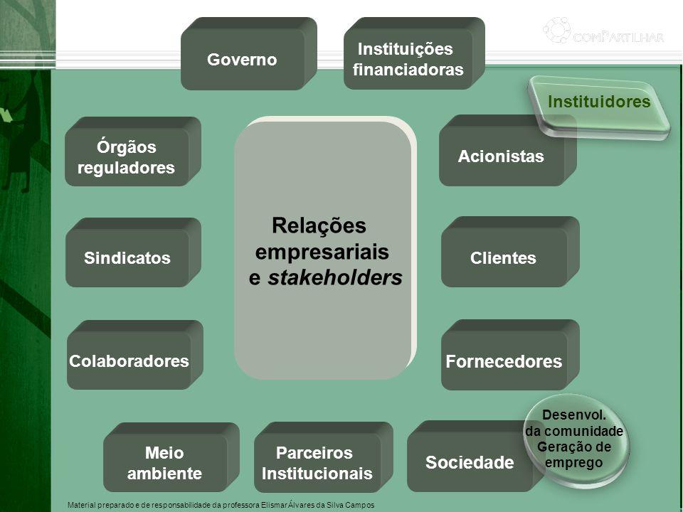 Material preparado e de responsabilidade da professora Elismar Álvares da Silva Campos Clientes Acionistas Relações empresariais e stakeholders Relaçõ