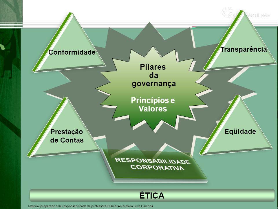 Material preparado e de responsabilidade da professora Elismar Álvares da Silva Campos Pilares da governança Princípios e Valores Pilares da governanç