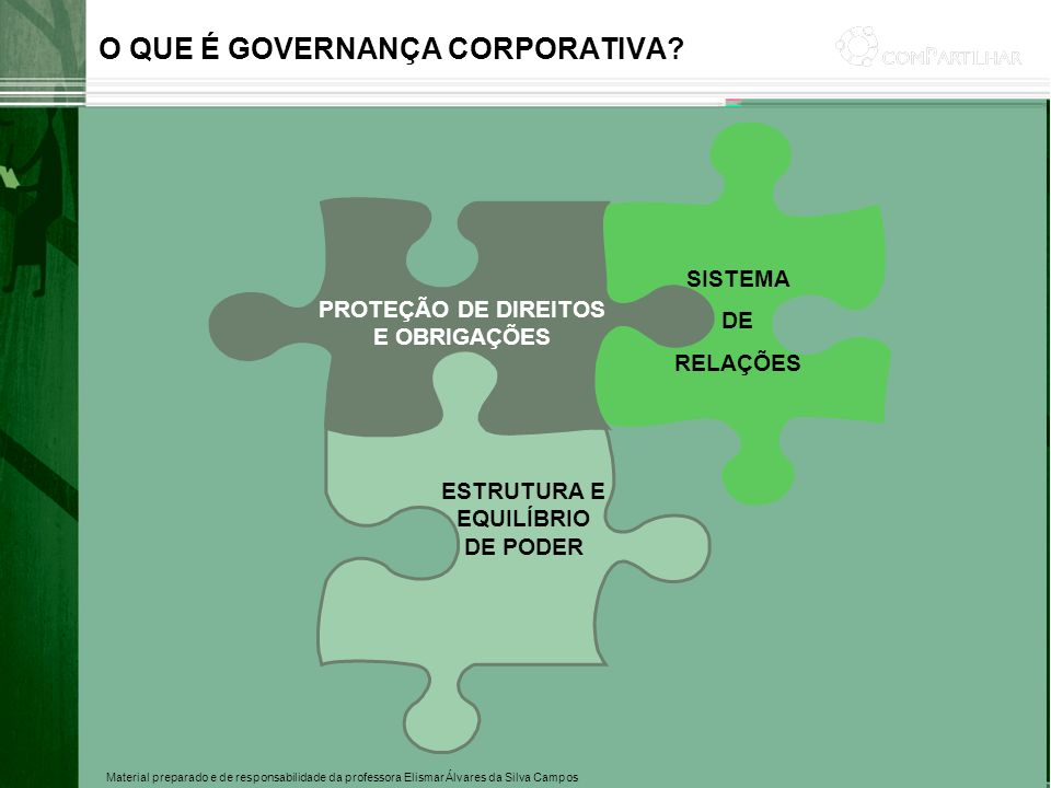Material preparado e de responsabilidade da professora Elismar Álvares da Silva Campos O QUE É GOVERNANÇA CORPORATIVA? PROTEÇÃO DE DIREITOS E OBRIGAÇÕ