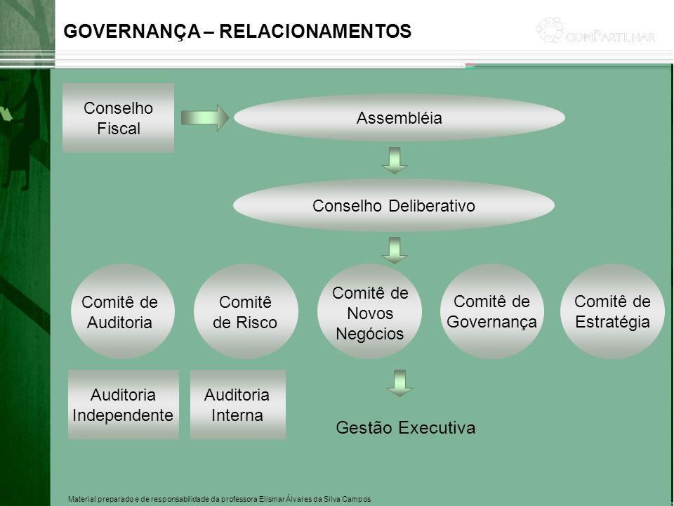Material preparado e de responsabilidade da professora Elismar Álvares da Silva Campos GOVERNANÇA – RELACIONAMENTOS Conselho Fiscal Assembléia Conselh