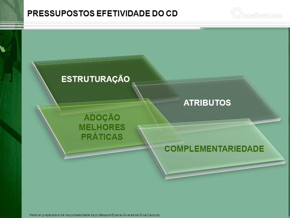 Material preparado e de responsabilidade da professora Elismar Álvares da Silva Campos PRESSUPOSTOS EFETIVIDADE DO CD ESTRUTURAÇÃO ATRIBUTOS ADOÇÃO ME
