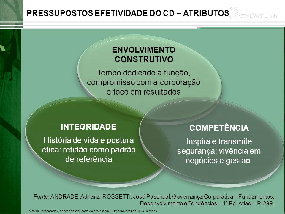 Material preparado e de responsabilidade da professora Elismar Álvares da Silva Campos PRESSUPOSTOS EFETIVIDADE DO CD – ATRIBUTOS ENVOLVIMENTO CONSTRU