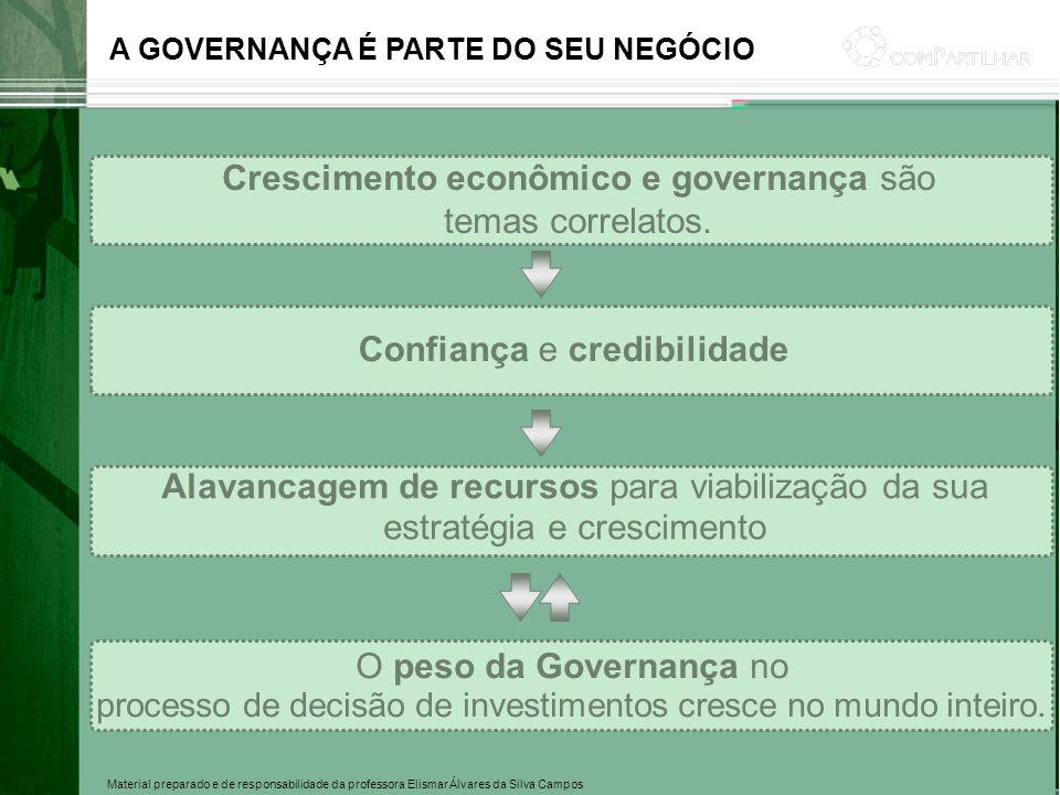 Material preparado e de responsabilidade da professora Elismar Álvares da Silva Campos Crescimento econômico e governança são temas correlatos. Confia