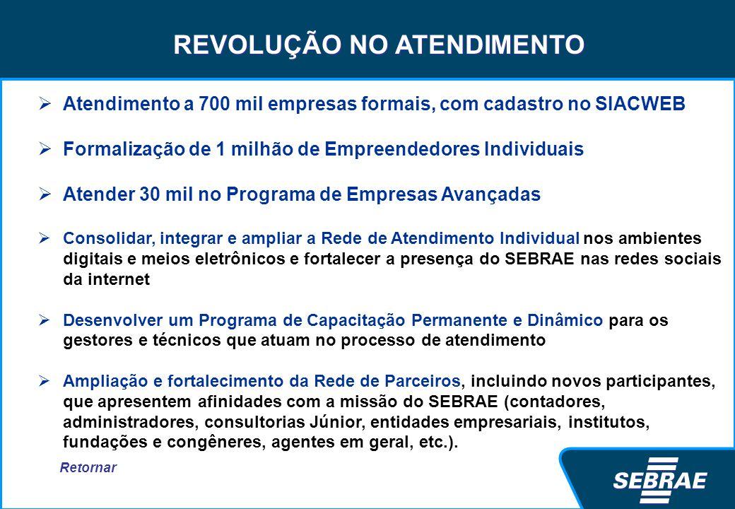 REVOLUÇÃO NO ATENDIMENTO Atendimento a 700 mil empresas formais, com cadastro no SIACWEB Formalização de 1 milhão de Empreendedores Individuais Atende