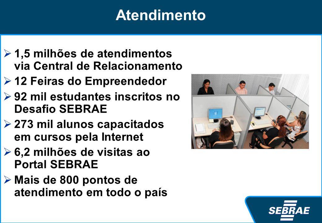 Atendimento 1,5 milhões de atendimentos via Central de Relacionamento 12 Feiras do Empreendedor 92 mil estudantes inscritos no Desafio SEBRAE 273 mil