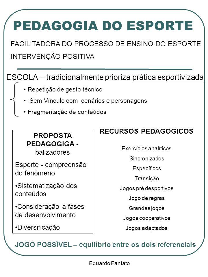 Eduardo Fantato PEDAGOGIA DO ESPORTE ESCOLA – tradicionalmente prioriza prática esportivizada Repetição de gesto técnico Sem Vínculo com cenários e pe