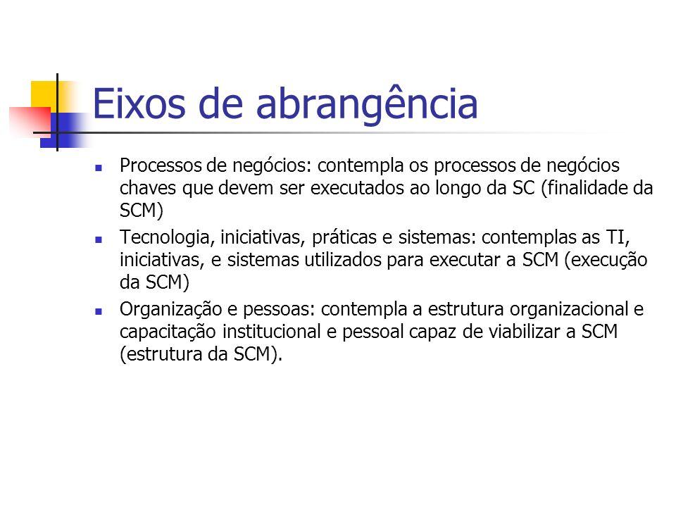 Redes de negócios Mercado e Redes de Negócios Tradicional visão (homogênea) Visão heterogênea