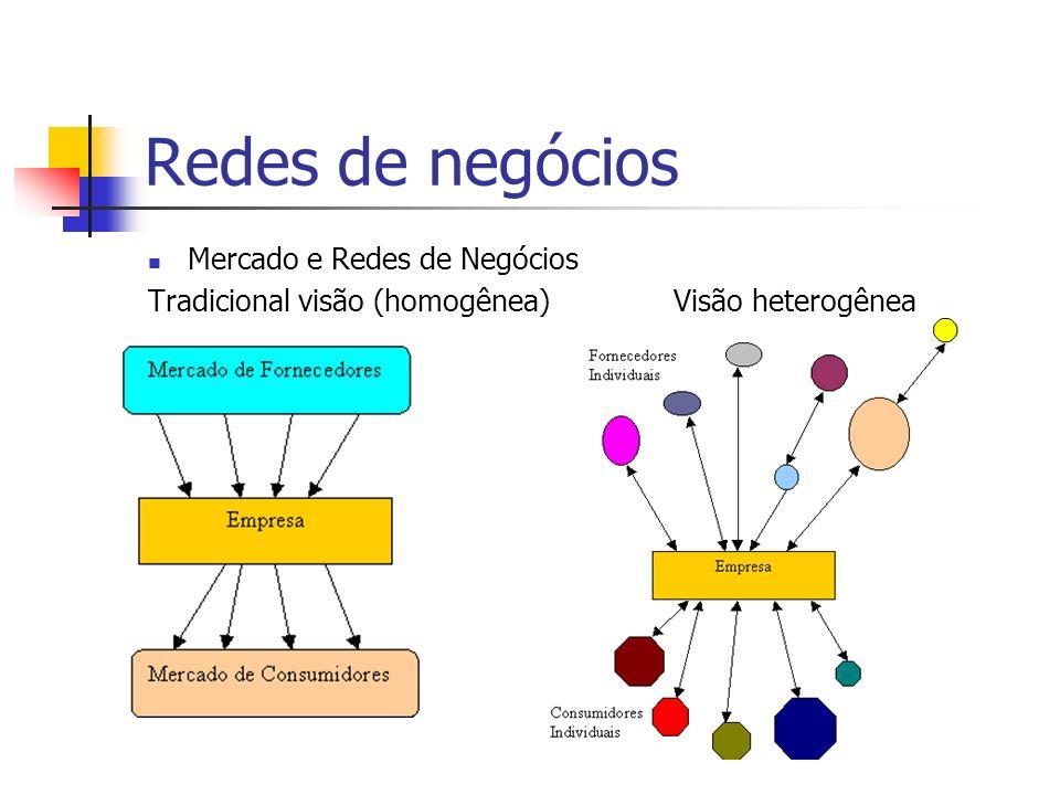 Visão Realista da Rede de Negócios