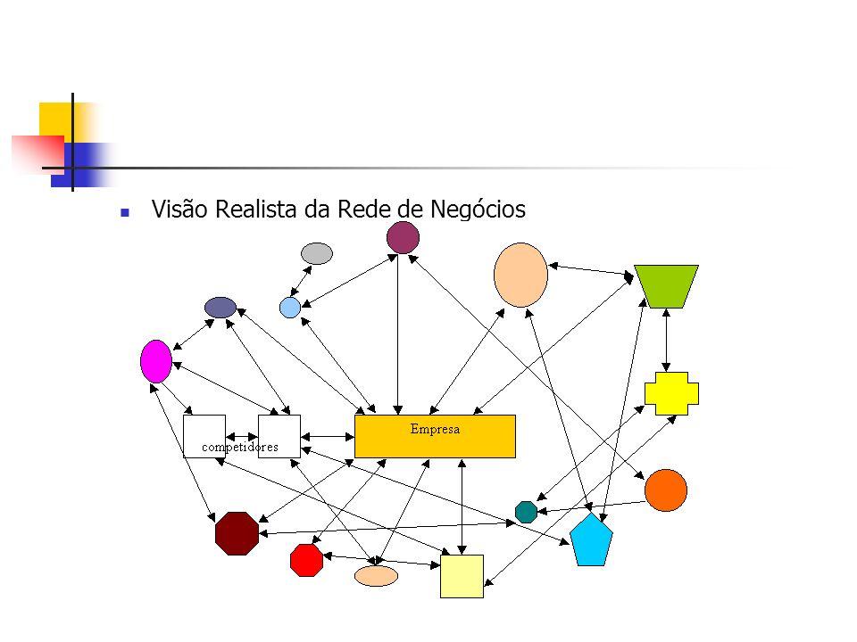 Implicações advindas da Visão Realista de Redes Preço e Volume Competidores em vários segmentos Forças de Porter (fornecedores, compradores, produtos substitutos, entrantes, concorrentes) Incremento dinâmico e Velocidade de Mudança Interdependência e dificuldade de gerenciar (complexo padrão de relacionamentos) Estratégia deve ser encarada como processo de construção, gerenciamento e exploração das relações da empresa com outras da rede Estratégia é um processo de ação e reação das ações de outras empresas do relacionamento (rede)