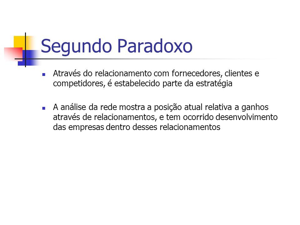 Implicações Gerenciais do 2º Paradoxo Empresas são condicionadas por suas relações Companhias necessitam de comodidade em seus relacionamentos Padronização Grandes escolhas relativas a relacionamentos de investimento e adaptação Estratégia deve ser interativa Dependência de recursos
