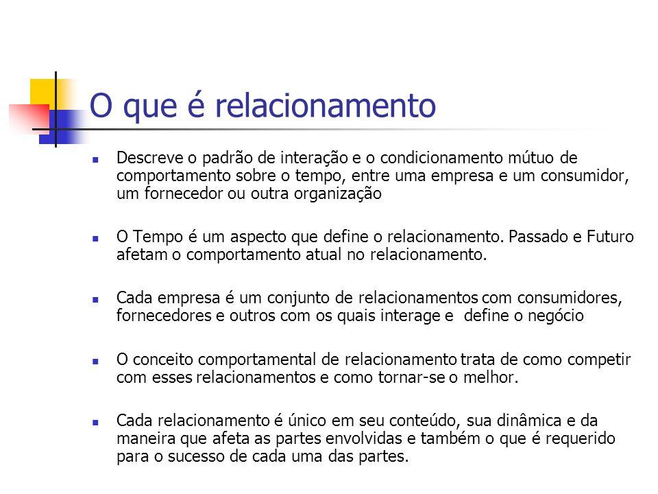 Aspectos do Relacionamento A essência do relacionamento é observada sob três aspectos e como eles afetam a maneira como novos relacionamentos desenvolve através do tempo; 1) Vínculo de ator 2) Ligações de atividades 3) Ligação de recursos