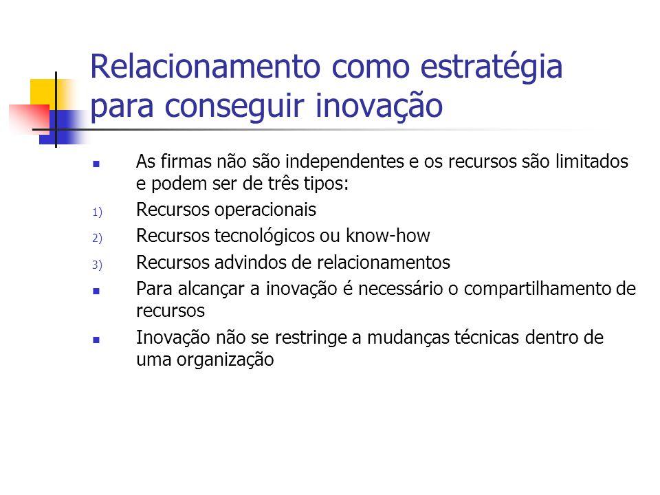 Relacionamento como estratégia para influenciar outras empresas É relacionado com pressão de influência para fornecedores e consumidores como: 1.