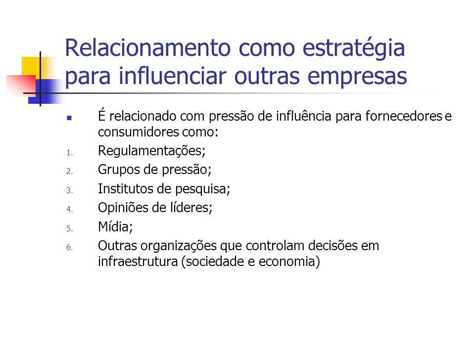 Relacionamento como estratégia para influenciar outras empresas As influências são baseadas nas incertezas e habilidades, tanto de consumidores quanto fornecedores, agrupadas da seguinte maneira: 1.