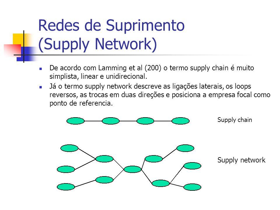 Cadeias produtivas (Filière) Segundo Zylbersztajn e Neves (2000) o conceito de filière se aplica à seqüência de atividades e processos que transformam uma commodity em produto pronto para o consumidor final.
