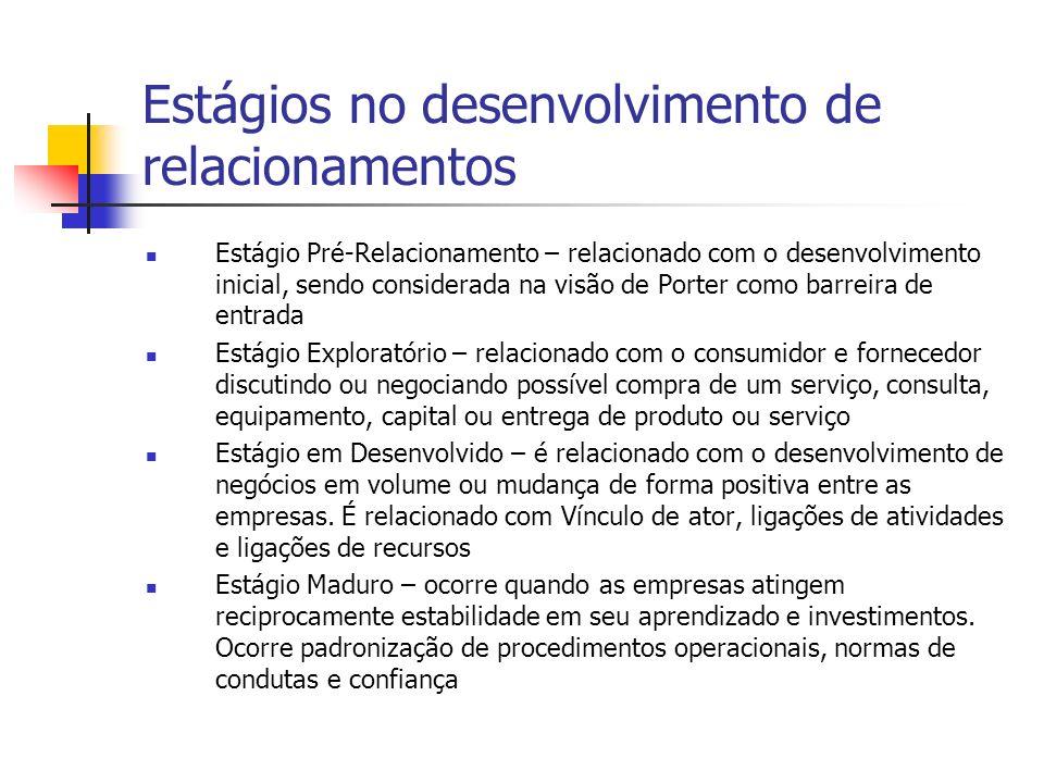 3ª Faceta: Relacionamento como Problemas É relacionado com problemas gerenciais, e desenvolvido a partir de simples relacionamentos, bem como a combinação de relacionamentos.