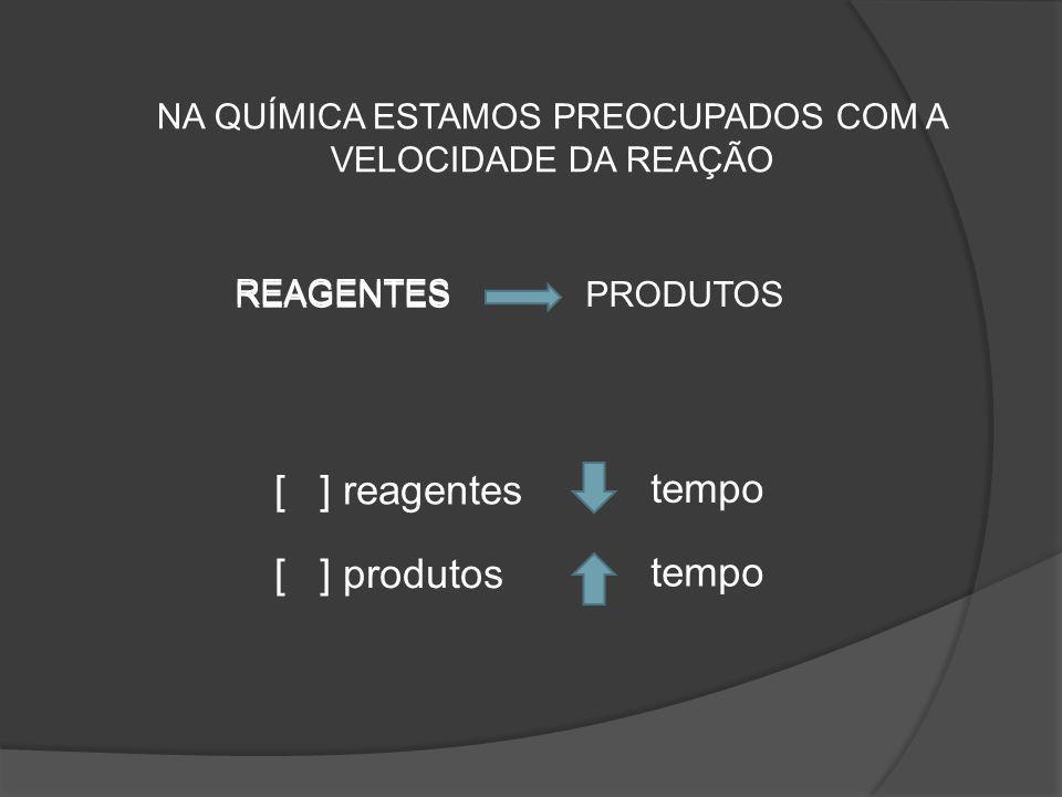 NA QUÍMICA ESTAMOS PREOCUPADOS COM A VELOCIDADE DA REAÇÃO REAGENTES PRODUTOS [ ] reagentes REAGENTES [ ] produtos tempo