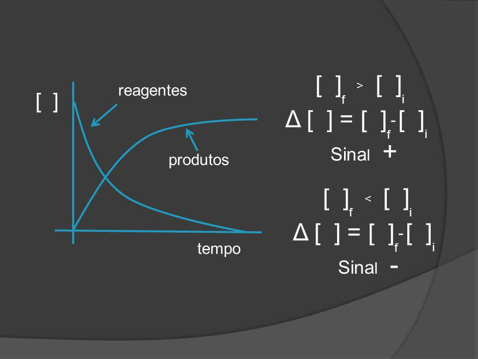 [ ] tempo reagentes produtos [ ] f < i Δ [ ] = [ ] f - i Sina l - [ ] f > i Δ [ ] = [ ] f - i Sina l +